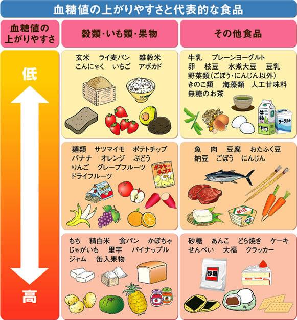を 飲み物 下げる 値 血糖 食べ物